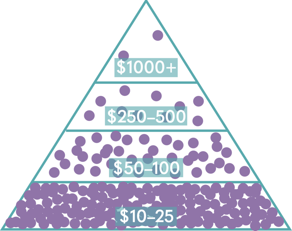 funding pyramid - how to successfully fund a kickstarter album campaign
